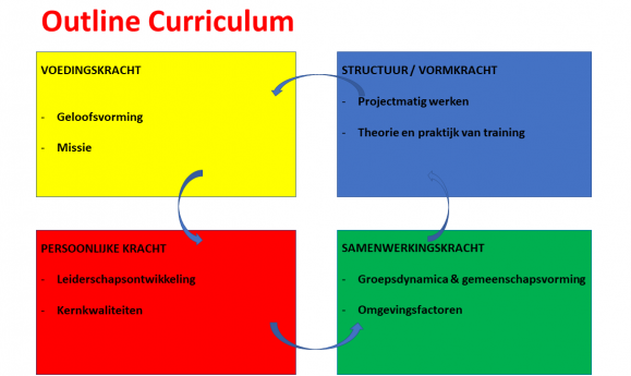 The Missionary School_www.jongekerk.nl_jongeren_Curriculum Outline TMS nov 2018.png